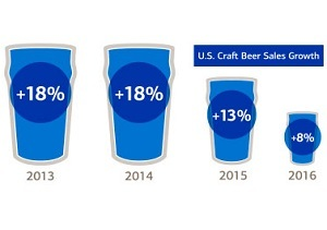 Make Your Craft Brewery Attractive for Acquisition